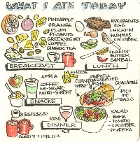 PC Write About: What I Ate Today (by: Helena8664)